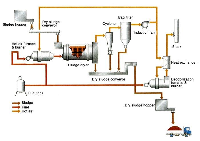 Sludge Dryer The Drying Apparatus Okawara